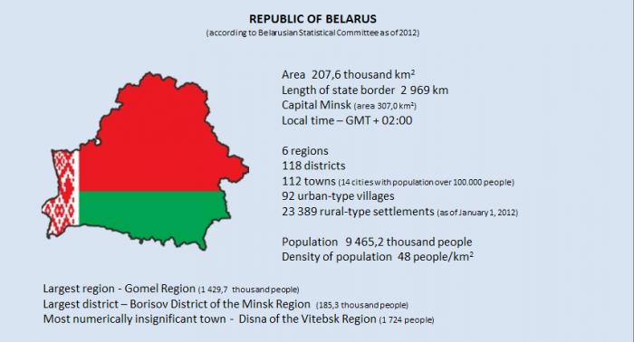Giới thiệu về Belarus